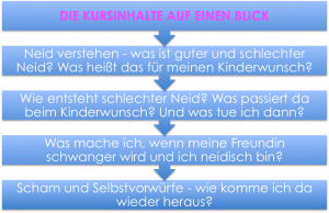 Kinderwunsch-Neid-Hilfe-Kurs-Ferber-Kindersehnsucht-Inhalte-Kurs